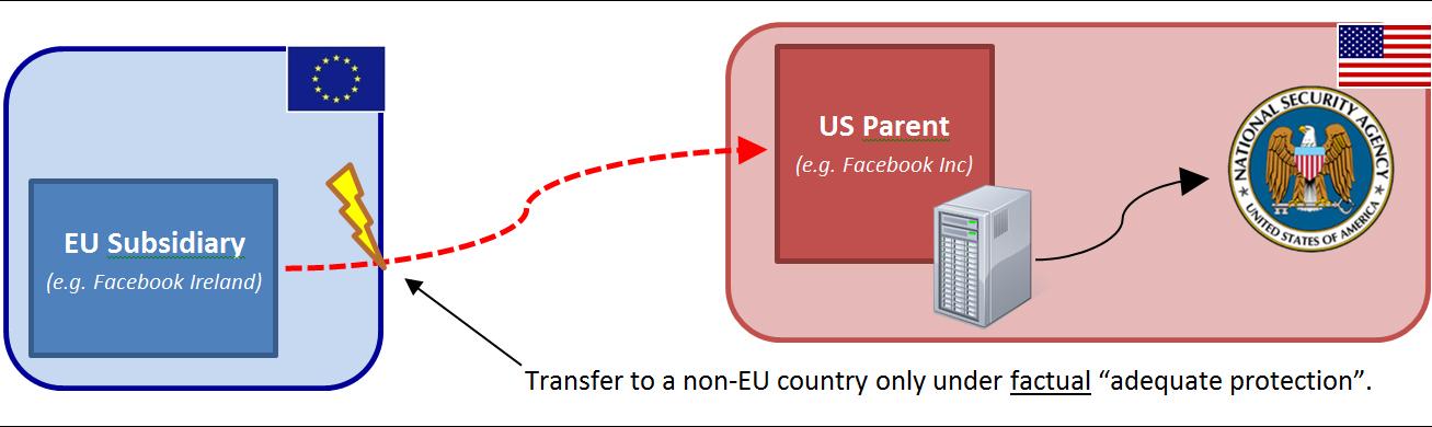 Europe V Facebook En